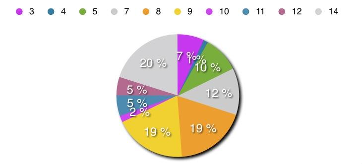 Zweite Auswertung der Erhebung: Zuordnung der möglichen Antworten auf die beobachteten Probanden, um statistische Ausreißer bereinigt