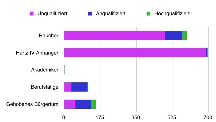 Bevölkerungsgruppenrelevante Zusammensetzung der Probanden (Mehrfachnennungen möglich)