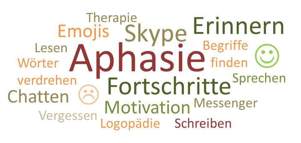 Wortwolke zum Thema Aphasie